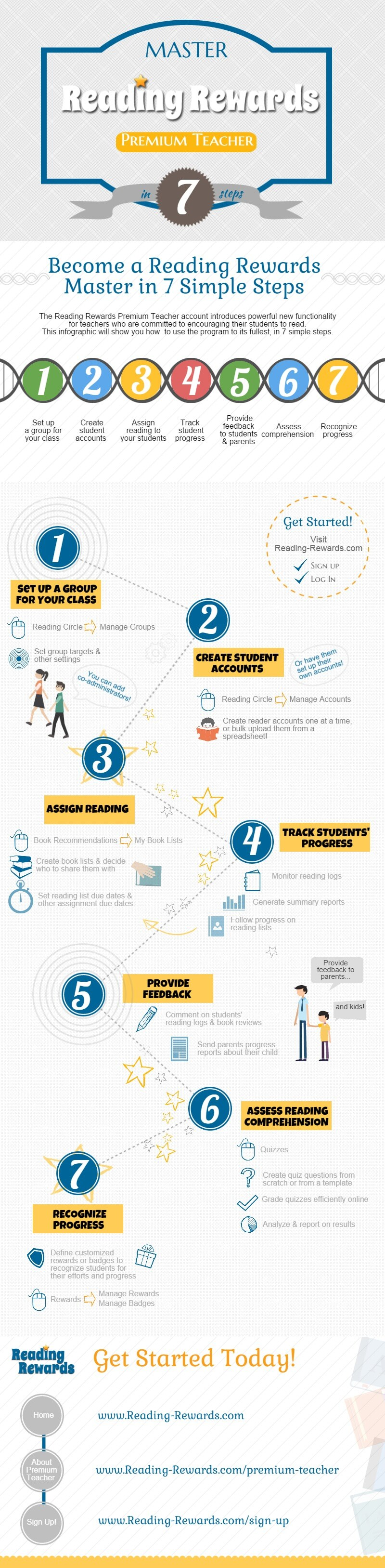 7 Steps RR infographic